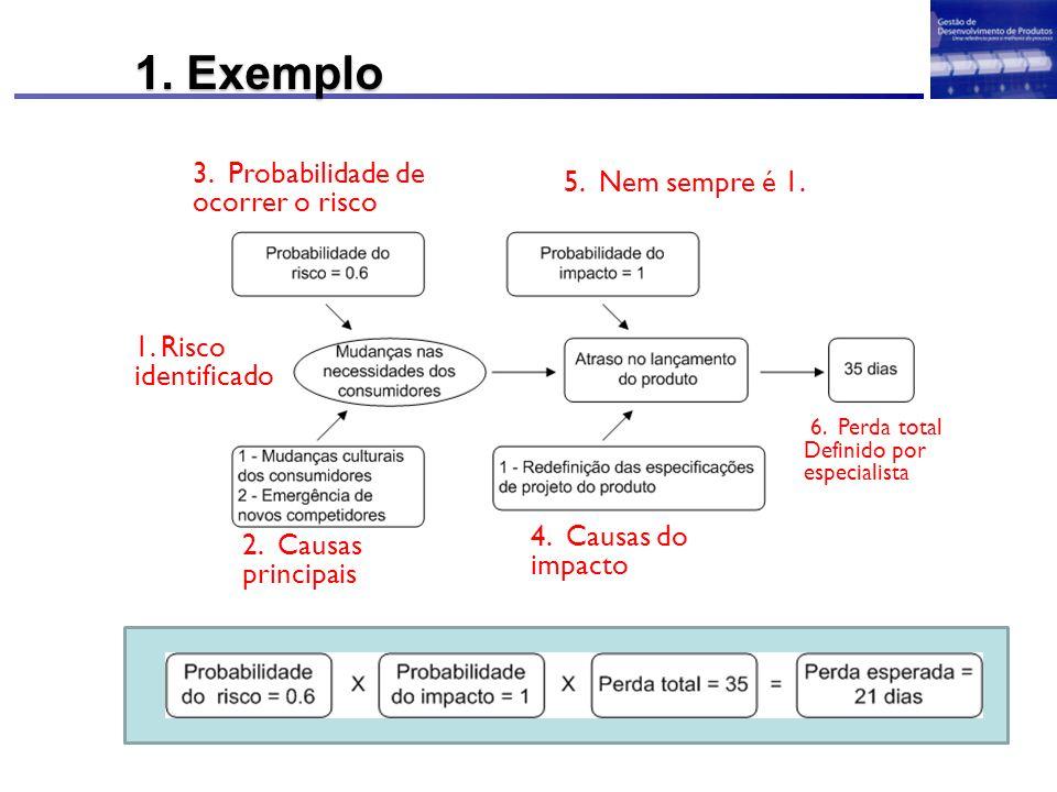1. Exemplo 3. Probabilidade de ocorrer o risco 5. Nem sempre é 1.