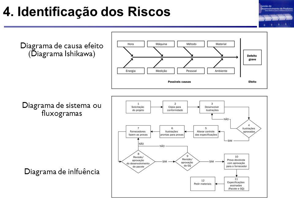 4. Identificação dos Riscos