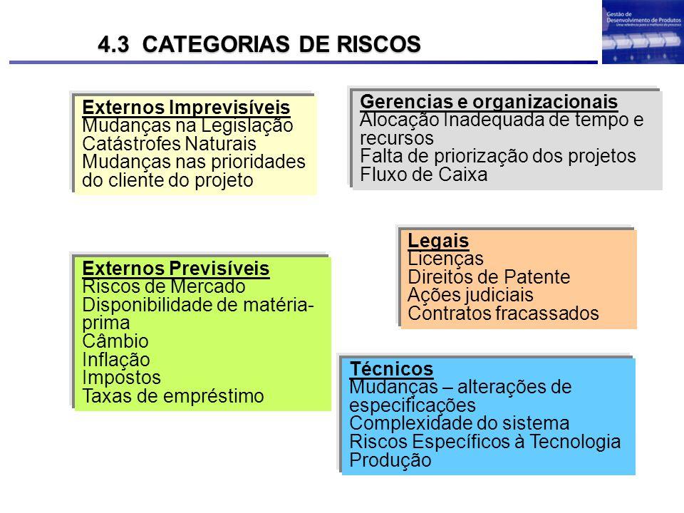 4.3 CATEGORIAS DE RISCOS Gerencias e organizacionais
