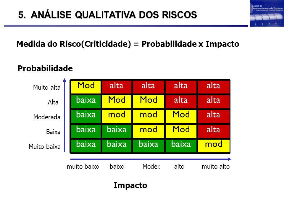 Medida do Risco(Criticidade) = Probabilidade x Impacto