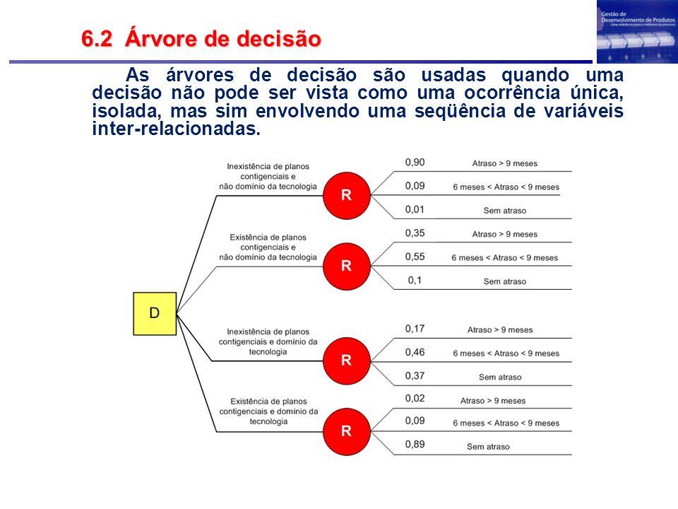 6.2 Árvore de decisão