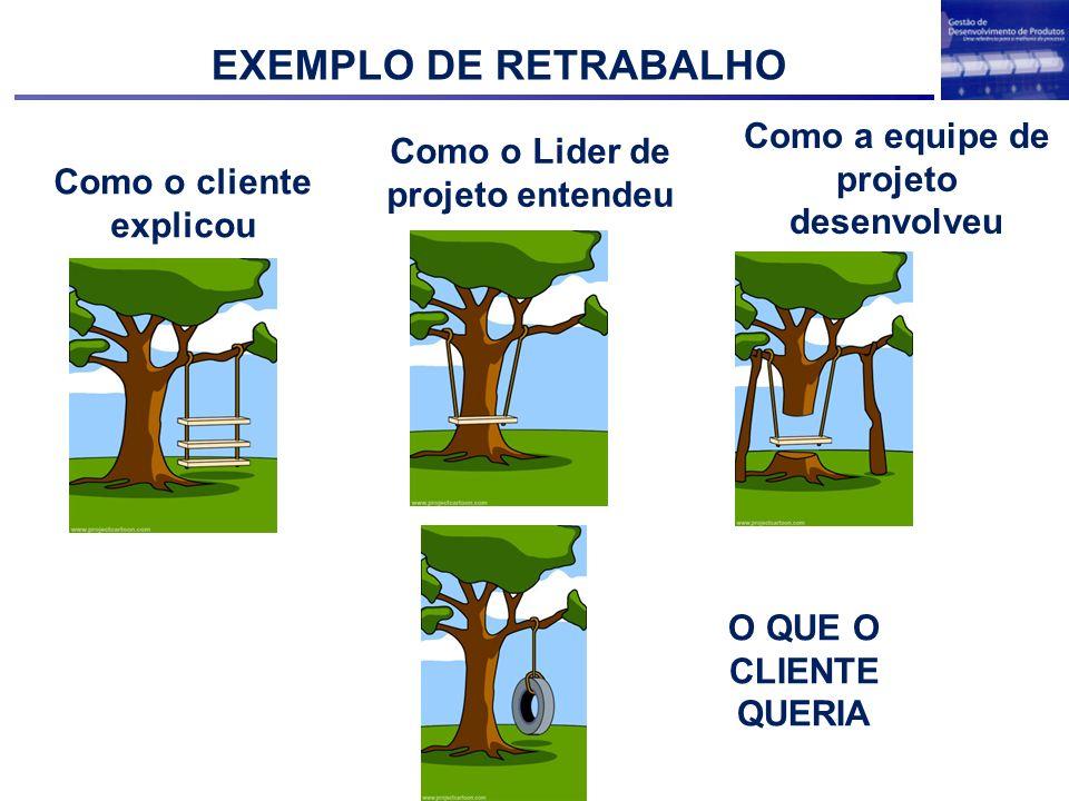 EXEMPLO DE RETRABALHO Como a equipe de projeto desenvolveu