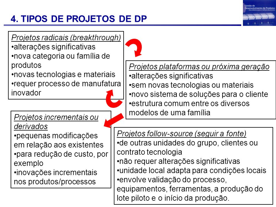 4. TIPOS DE PROJETOS DE DP Projetos radicais (breakthrough)
