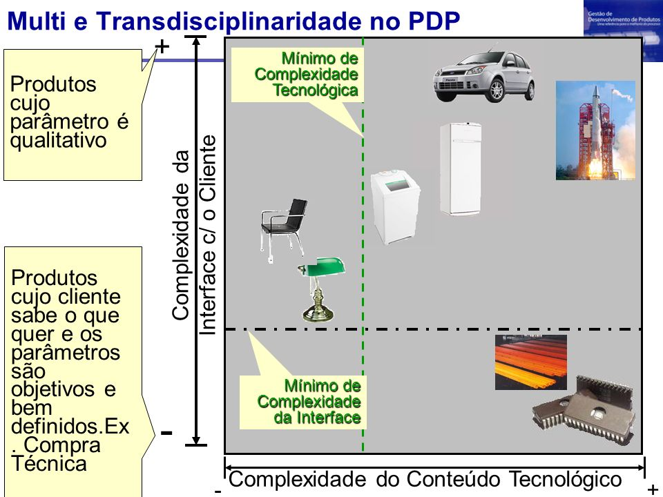 - + Multi e Transdisciplinaridade no PDP
