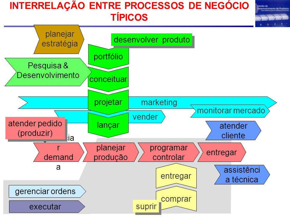 INTERRELAÇÃO ENTRE PROCESSOS DE NEGÓCIO TÍPICOS