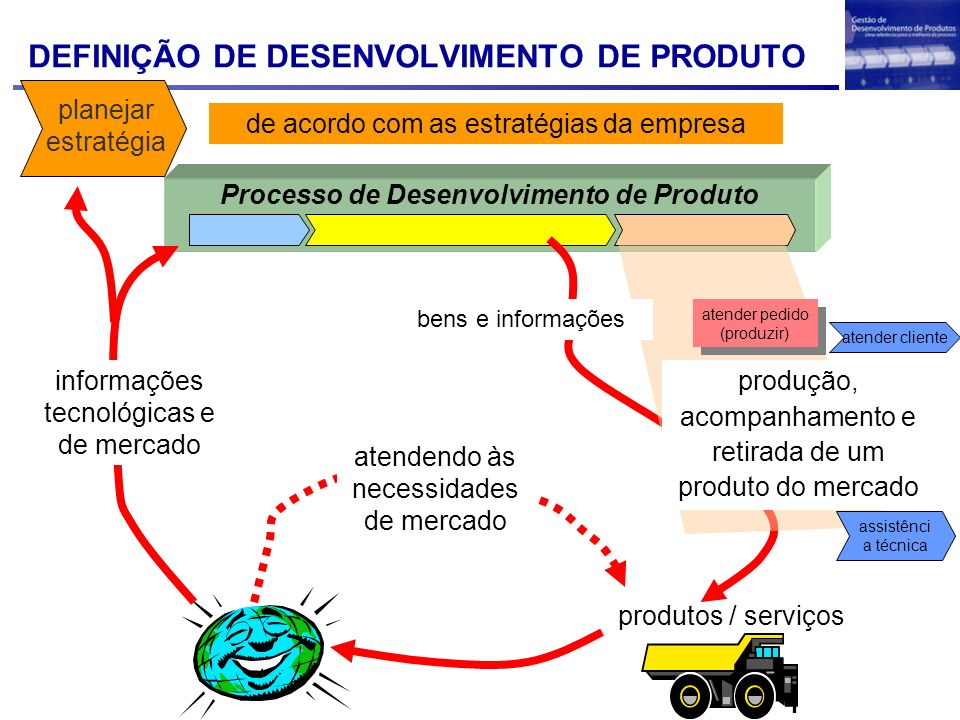 DEFINIÇÃO DE DESENVOLVIMENTO DE PRODUTO