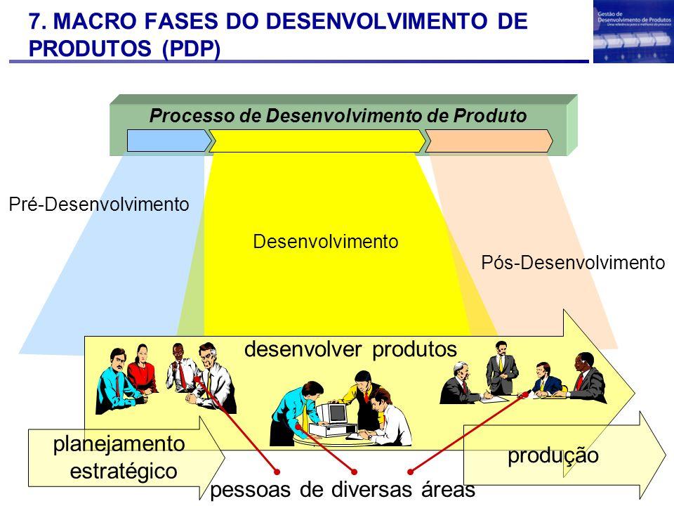 7. MACRO FASES DO DESENVOLVIMENTO DE PRODUTOS (PDP)