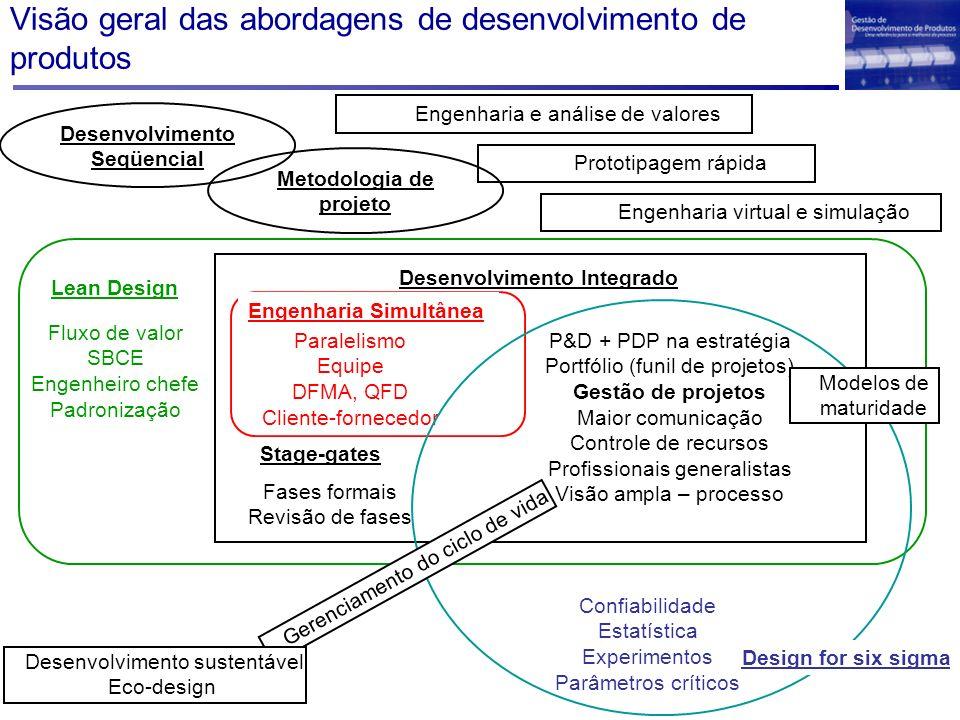 Visão geral das abordagens de desenvolvimento de produtos