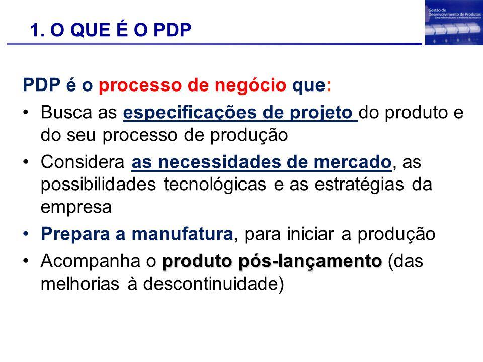 1. O QUE É O PDP PDP é o processo de negócio que: Busca as especificações de projeto do produto e do seu processo de produção.