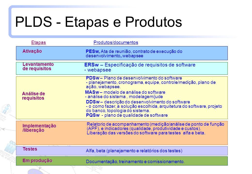 PLDS - Etapas e Produtos
