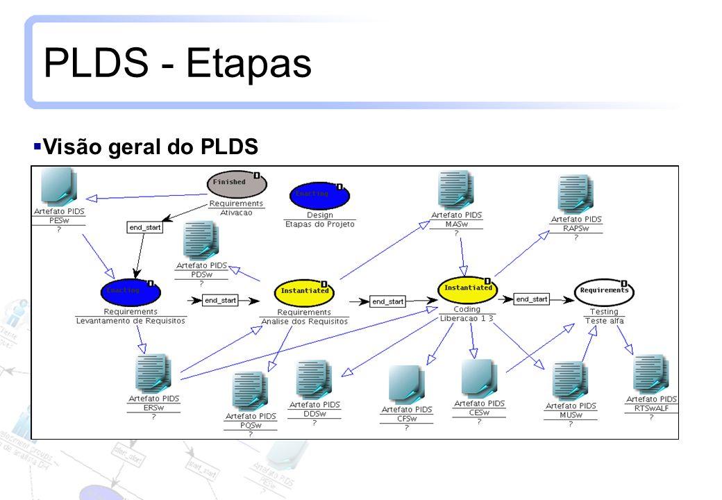 PLDS - Etapas Visão geral do PLDS