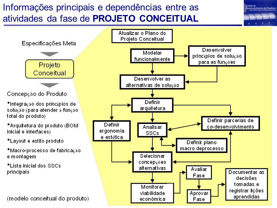 Informações principais e dependências entre as atividades da fase de PROJETO CONCEITUAL