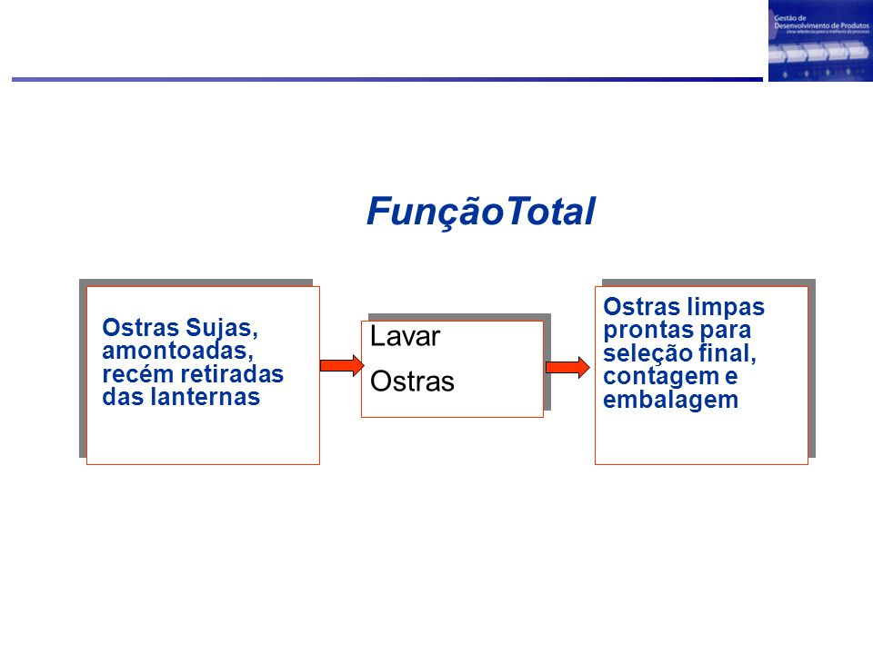 FunçãoTotal Lavar Ostras