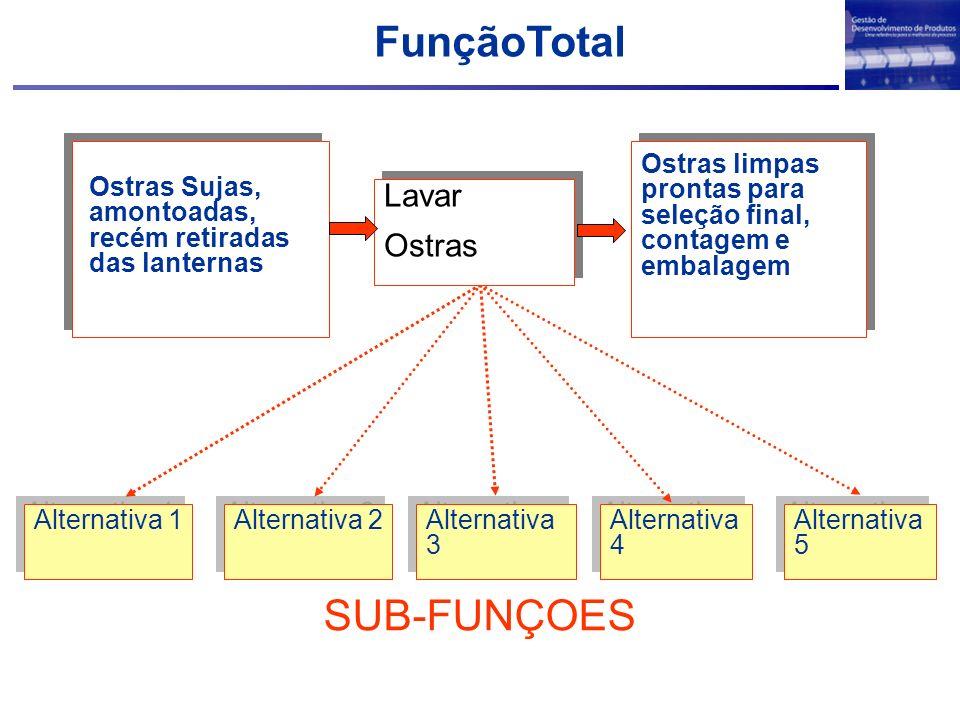 FunçãoTotal SUB-FUNÇOES Lavar Ostras