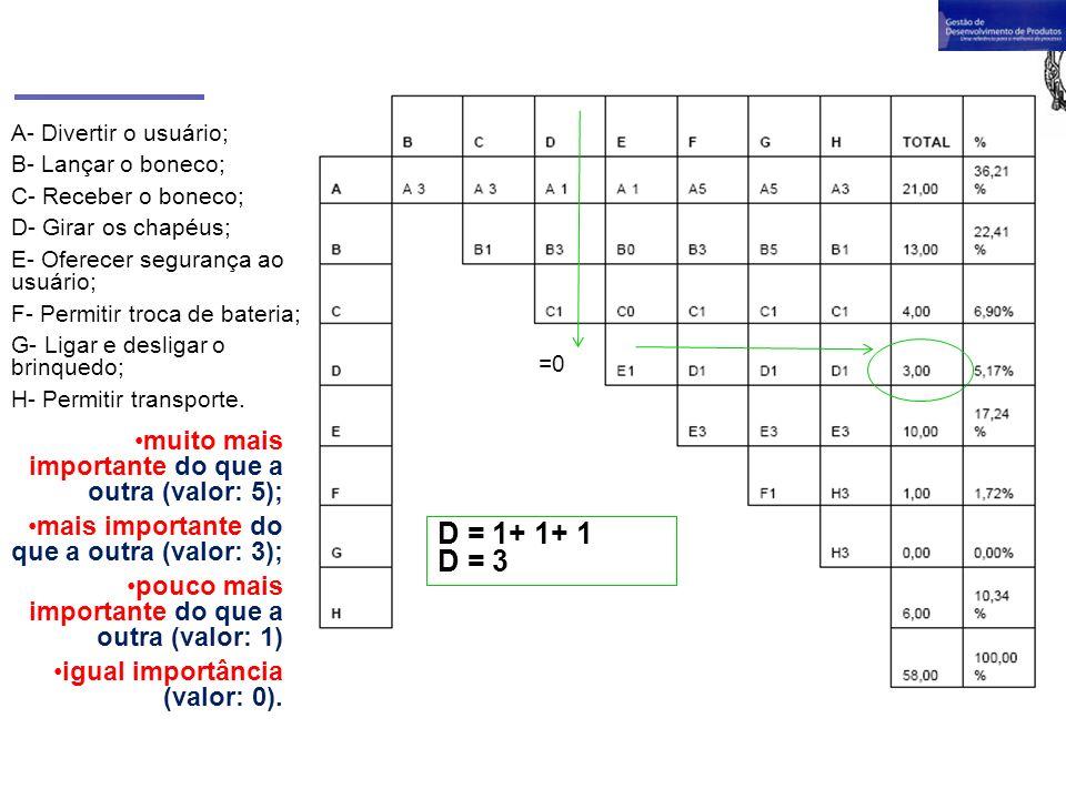 D = 1+ 1+ 1 D = 3 muito mais importante do que a outra (valor: 5);