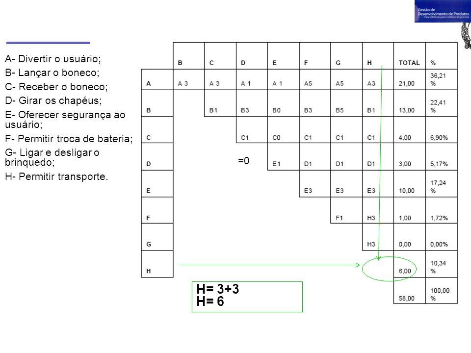 H= 3+3 H= 6 A- Divertir o usuário; B- Lançar o boneco;