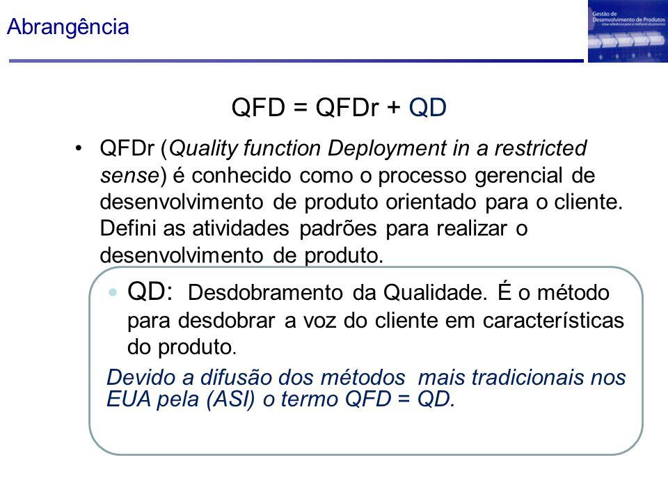 Abrangência QFD = QFDr + QD.