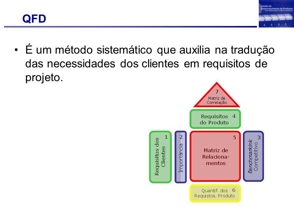 QFD É um método sistemático que auxilia na tradução das necessidades dos clientes em requisitos de projeto.