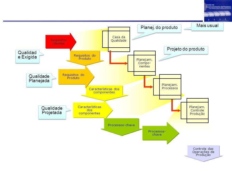Mais usual Planej. do produto Projeto do produto Qualidade Exigida