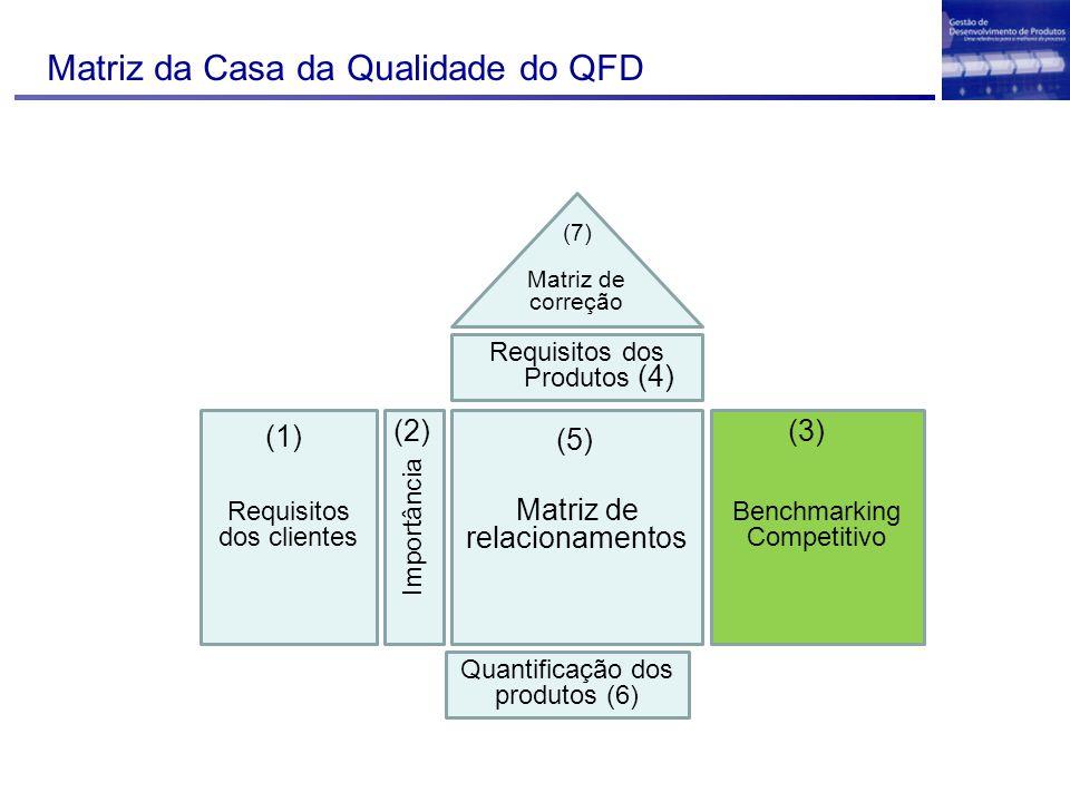Matriz da Casa da Qualidade do QFD