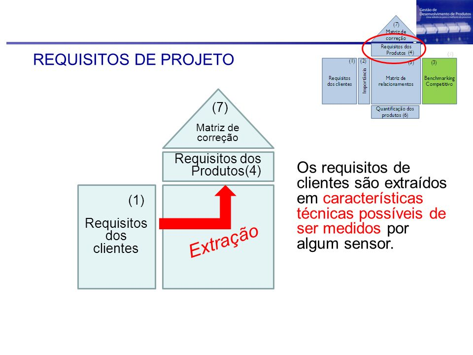 Extração REQUISITOS DE PROJETO