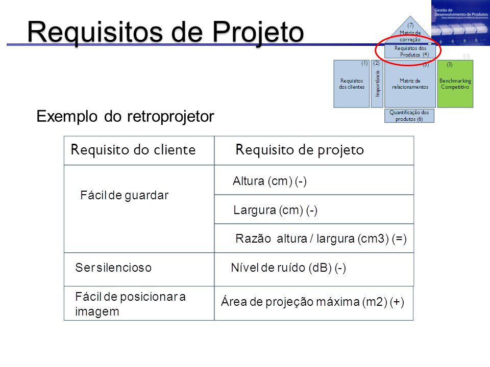 Exemplo do retroprojetor