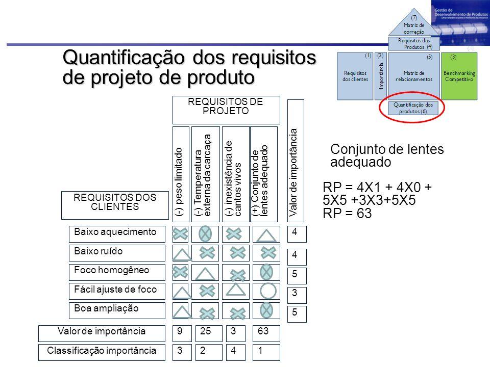 Quantificação dos requisitos de projeto de produto