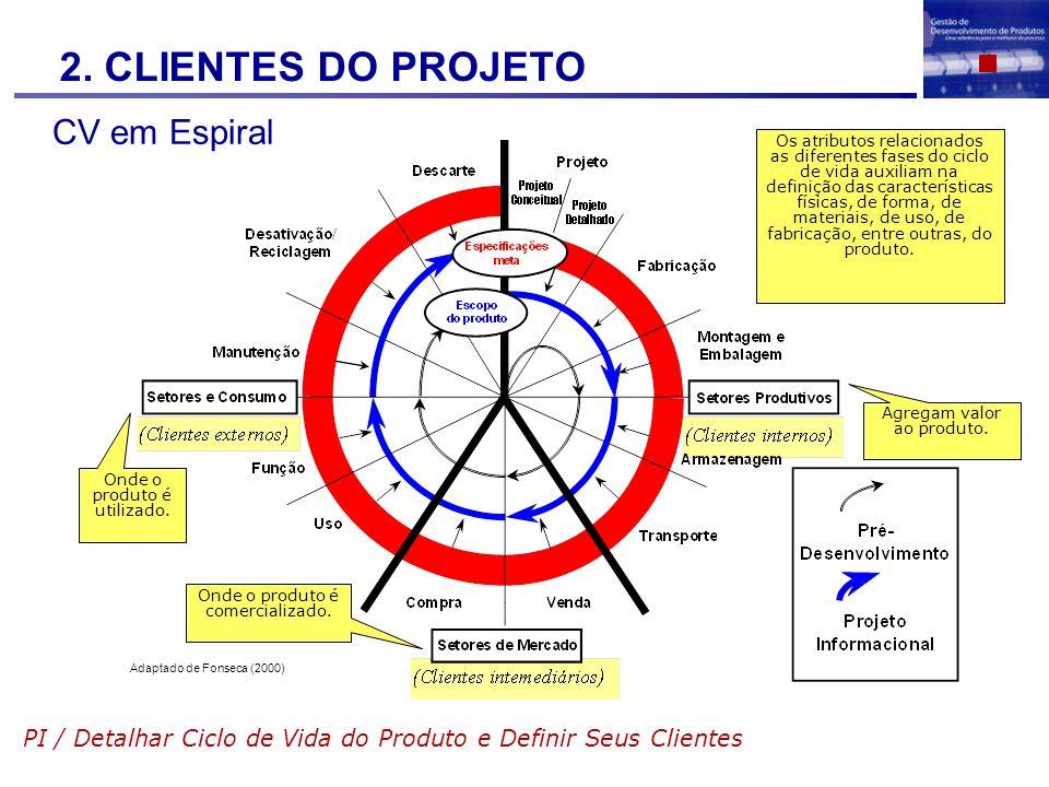 2. CLIENTES DO PROJETO CV em Espiral