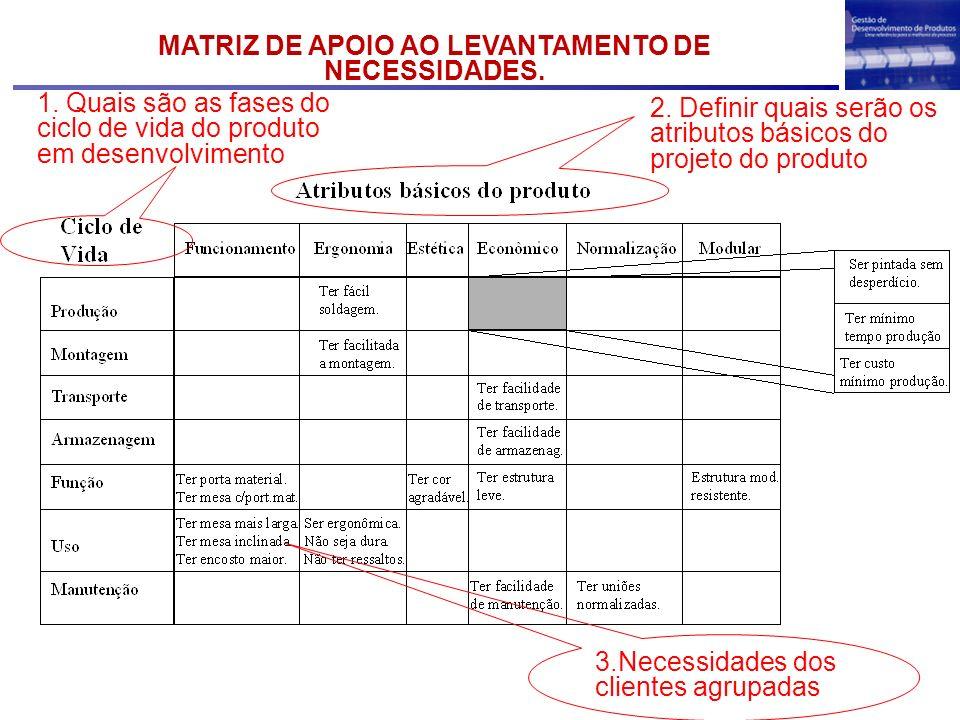 MATRIZ DE APOIO AO LEVANTAMENTO DE NECESSIDADES.