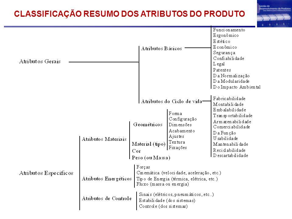 CLASSIFICAÇÃO RESUMO DOS ATRIBUTOS DO PRODUTO