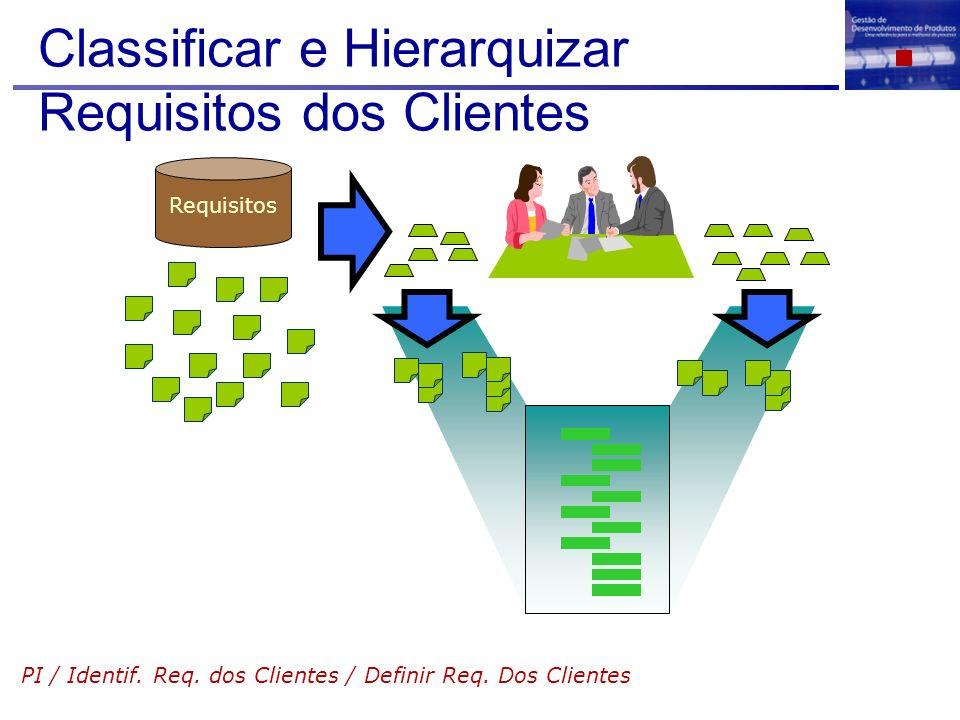 Classificar e Hierarquizar Requisitos dos Clientes