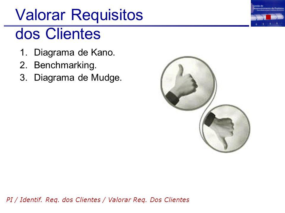 Valorar Requisitos dos Clientes