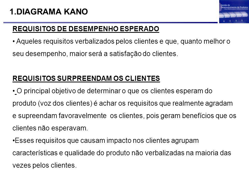 1.DIAGRAMA KANO REQUISITOS DE DESEMPENHO ESPERADO