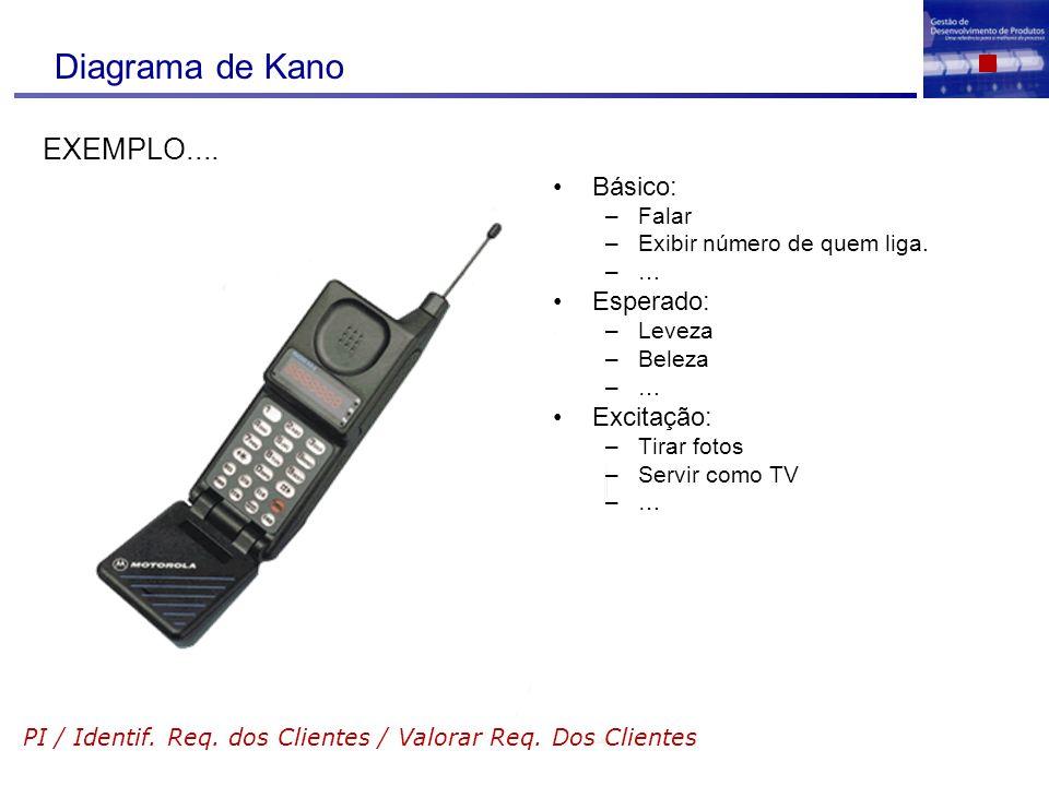 Diagrama de Kano EXEMPLO.... Básico: Esperado: Excitação: Falar