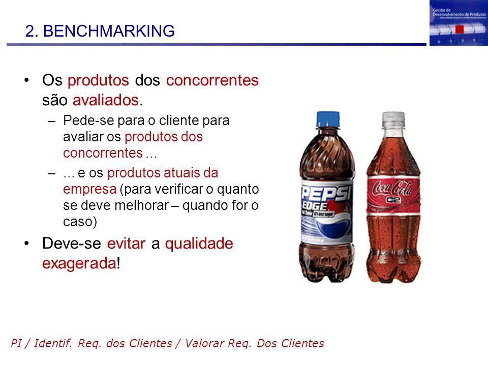 Os produtos dos concorrentes são avaliados.