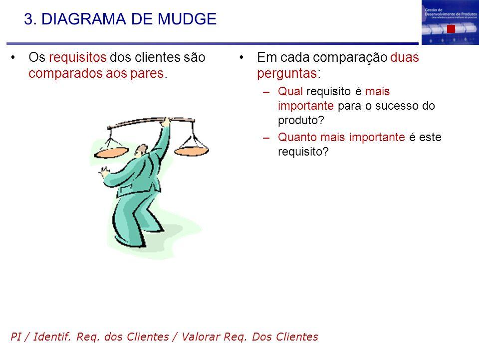 3. DIAGRAMA DE MUDGE Os requisitos dos clientes são comparados aos pares. Em cada comparação duas perguntas: