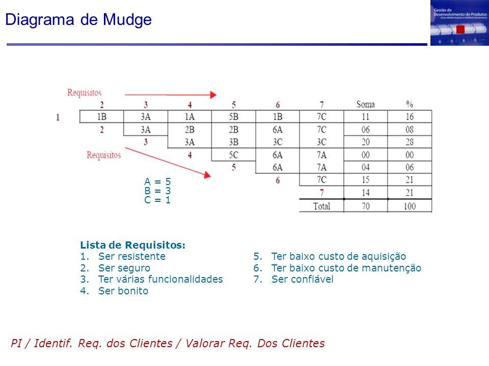 Diagrama de MudgeA = 5. B = 3. C = 1. Lista de Requisitos: Ser resistente. Ser seguro. Ter várias funcionalidades.