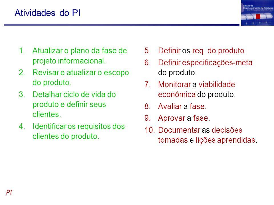 Atividades do PI Atualizar o plano da fase de projeto informacional.