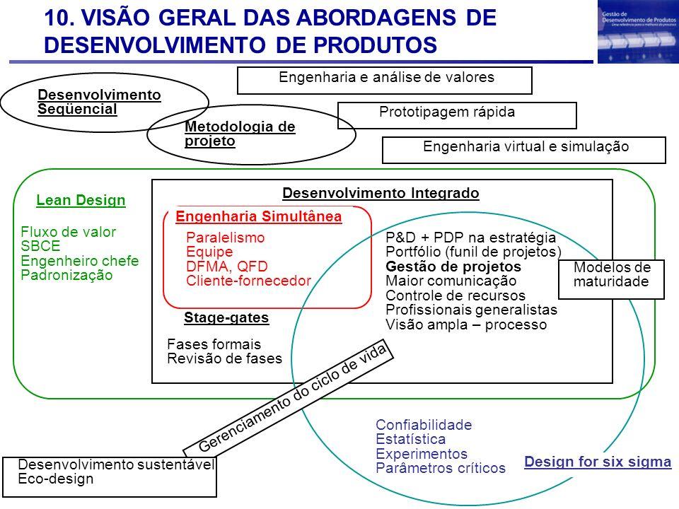 10. VISÃO GERAL DAS ABORDAGENS DE DESENVOLVIMENTO DE PRODUTOS