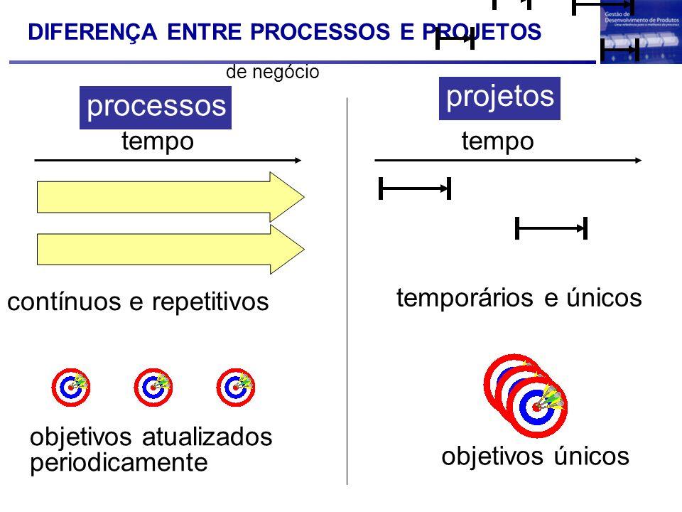 projetos processos tempo temporários e únicos contínuos e repetitivos