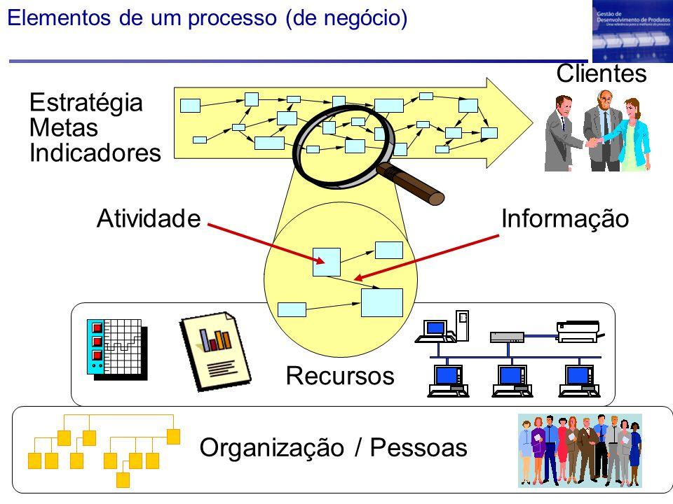 Clientes Estratégia Metas Indicadores Atividade Informação Recursos