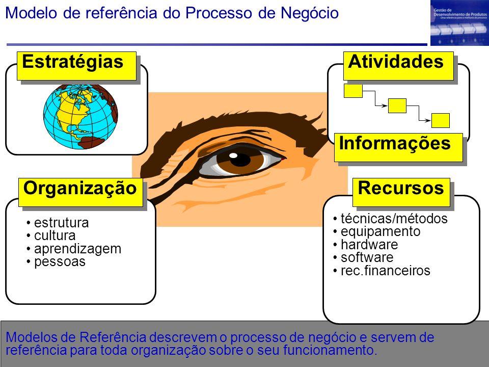 Organização Recursos Atividades Informações Estratégias Modelo de