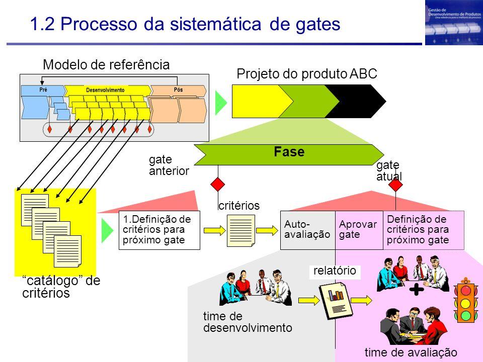 + 1.2 Processo da sistemática de gates Modelo de referência