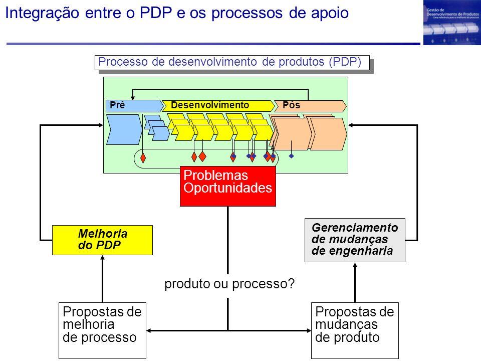 Integração entre o PDP e os processos de apoio