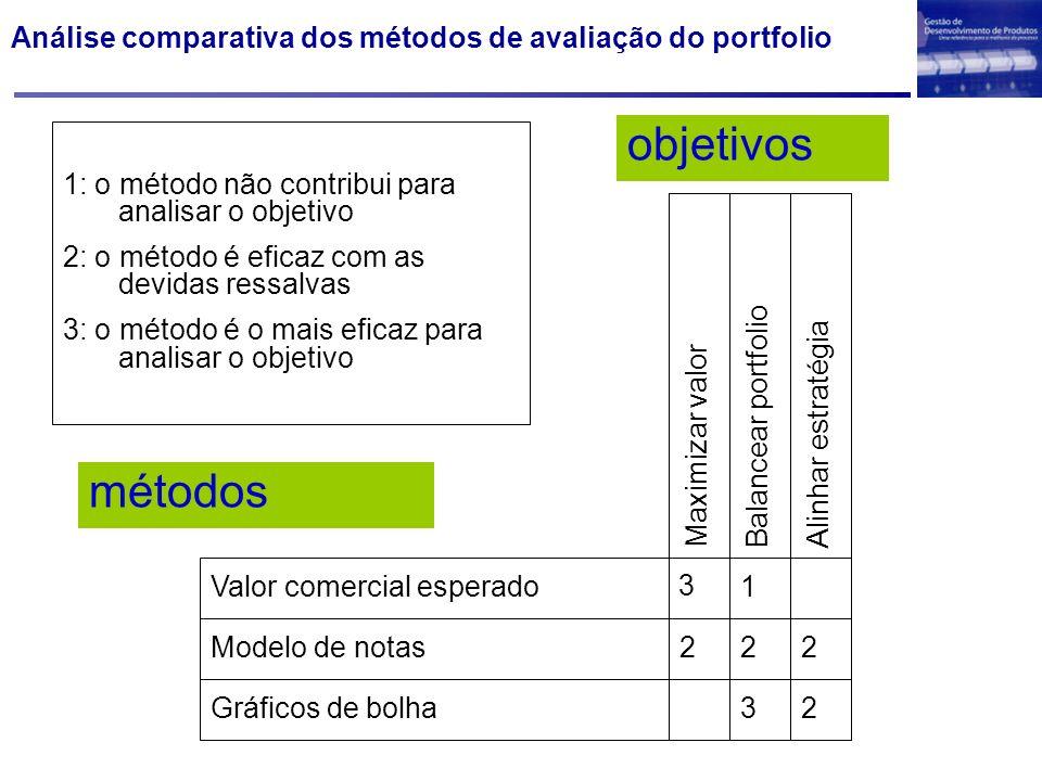Análise comparativa dos métodos de avaliação do portfolio