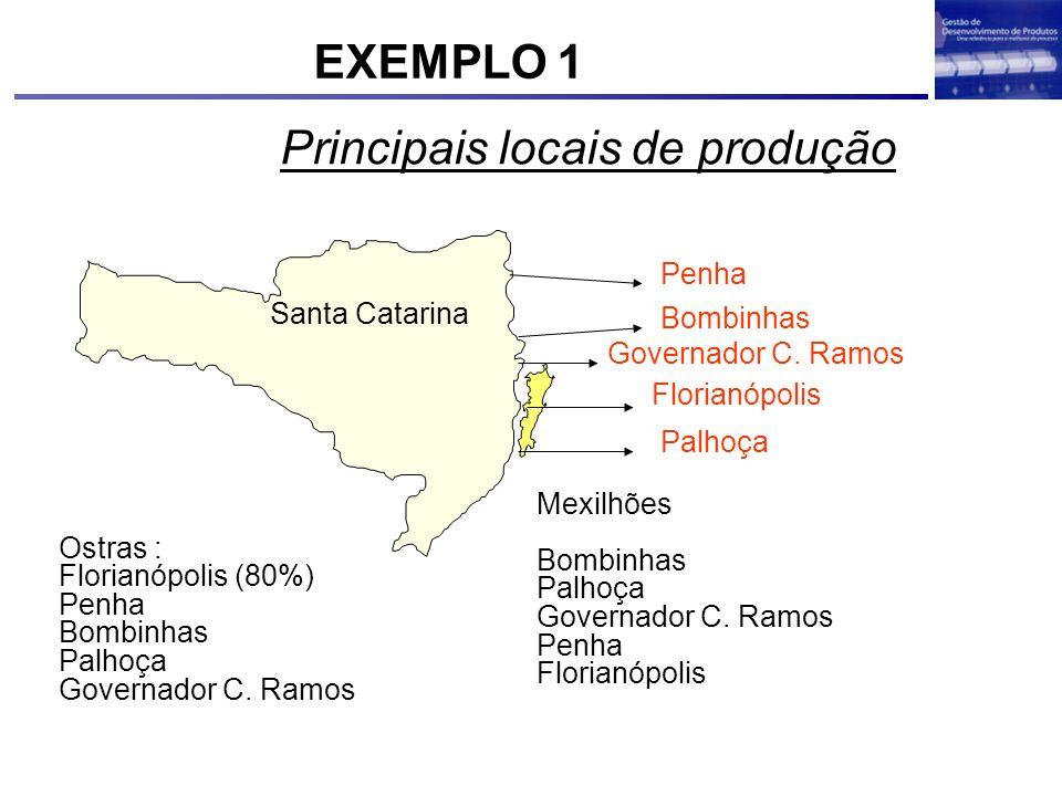 Principais locais de produção