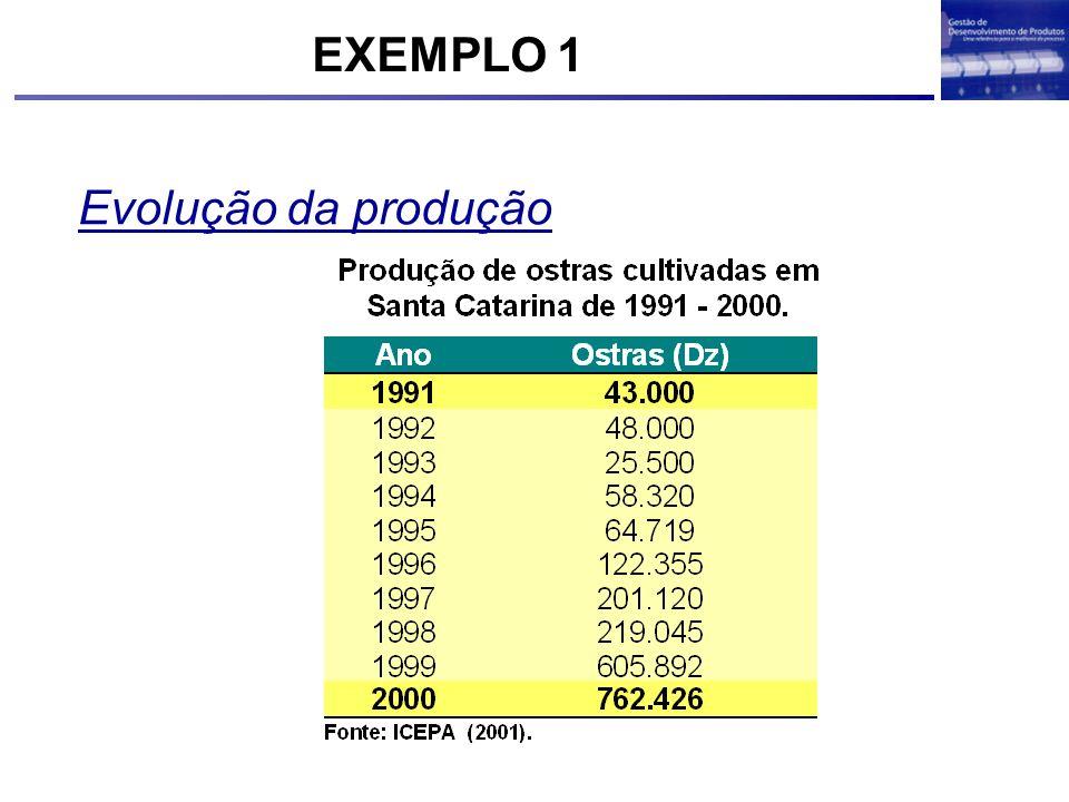 EXEMPLO 1 Evolução da produção