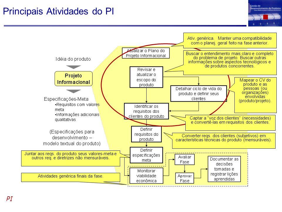Principais Atividades do PI