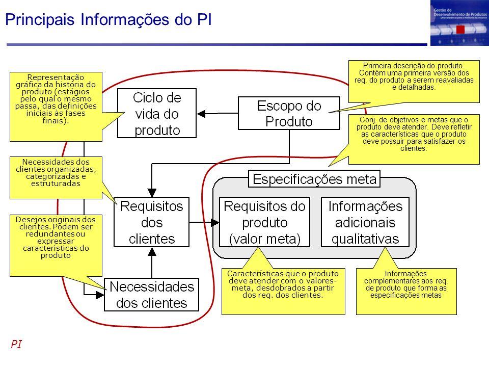 Principais Informações do PI