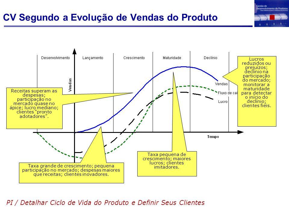 CV Segundo a Evolução de Vendas do Produto